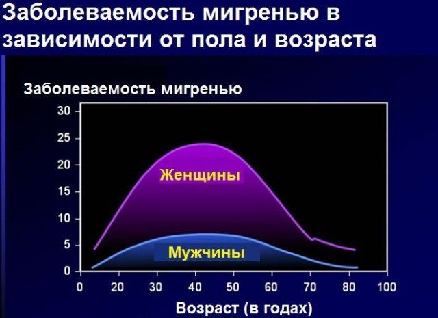 Особенности употребления кофе при мигрени