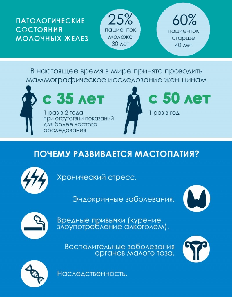 Лечение мастопатии при климаксе